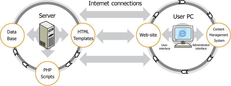 In the picture: work of a web site: PHP-scripts process the data which are kept on the server. The processed data are reflected to users and site administrator as HTML-templates